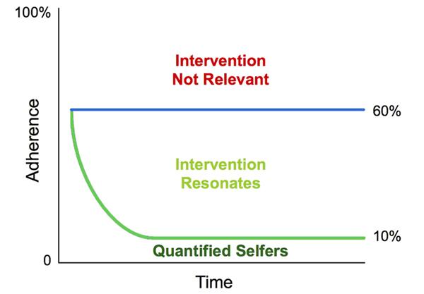 Intervention graph