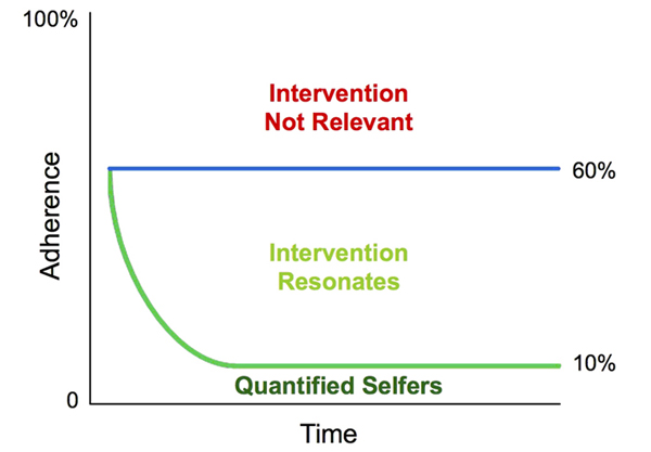 Intervention graph