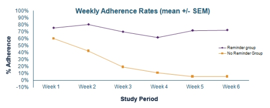 Sunscreen adherence study graph
