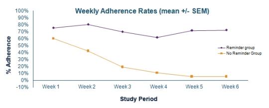 Sunscreen adherence study graph